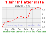 Inflationsrate