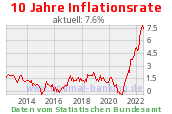Inflation Grafik