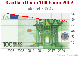 Kaufkraft 100 Euro