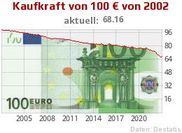 Kaufkraft 100 Euro