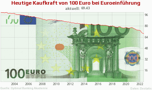Aktuelle Inflationsrate