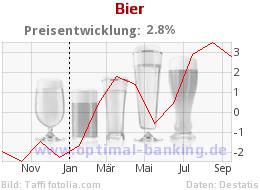 Bierpreis-Inflation