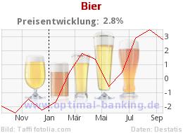 Bierpreise