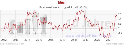 Bierpreis-Entwicklung 10 Jahre