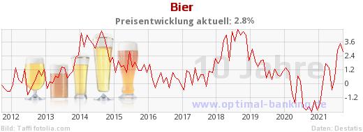 Bierpreise 10 Jahre