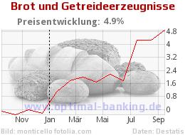 Brotpreis und Inflation