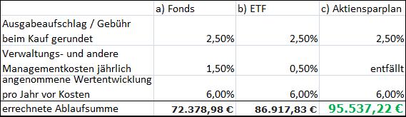 ausgabeaufschlag fonds berechnen