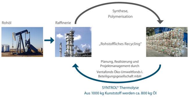Schaubild der Thermolyse (Öko-Energiefonds)