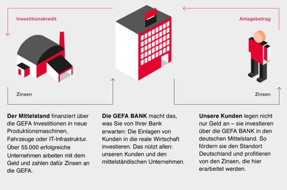 Kreislauf des Geldes bei der GEFA Bank