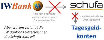 Warum verlangt die IW Bank das Unterzeichnen der Schufa-Klausel?