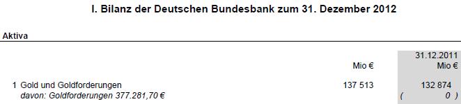 Gold in der Bilanz der Deutschen Bundesbank