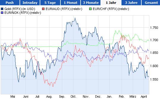 Gold-Währungs-Chart 1 Jahr
