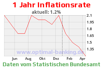 Inflationsrate April 2013
